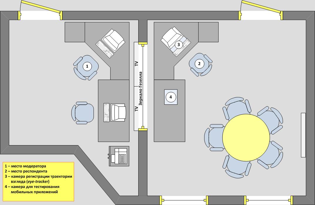 Схема юзабилити-лаборатории Университета ИТМО