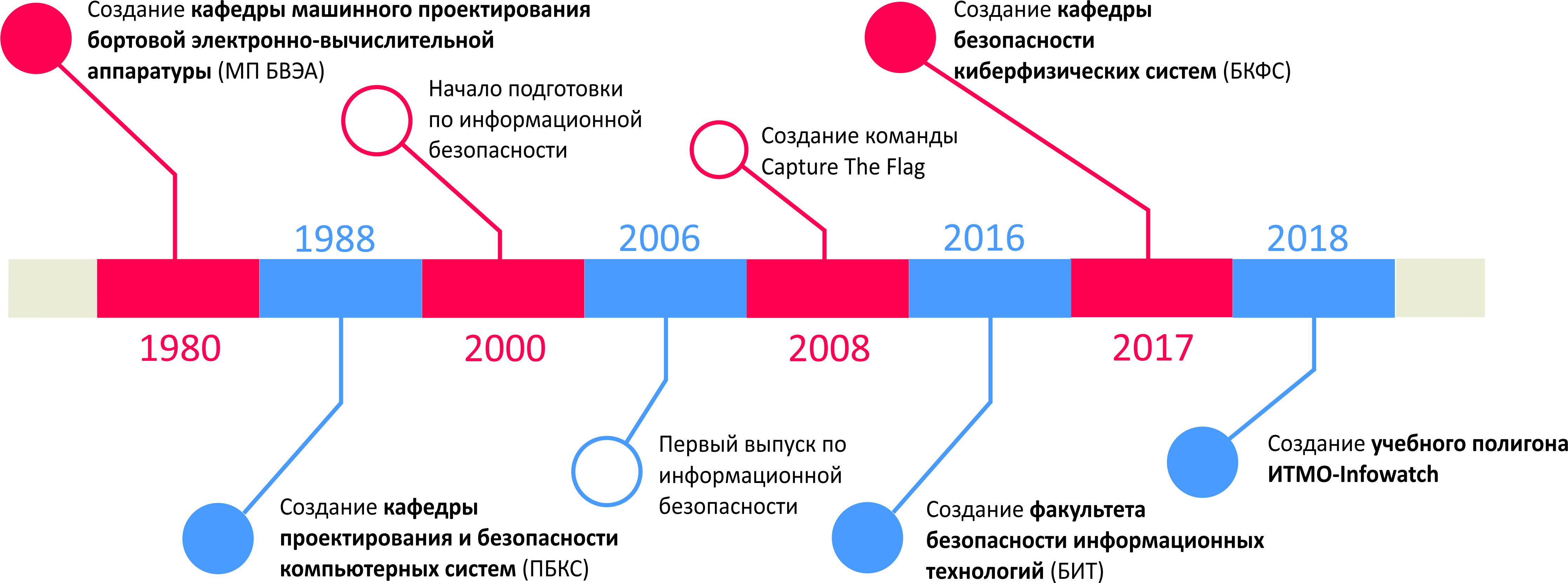 ФБИТ timeline